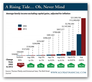 Average Family Income Excluding Capital Gains, Adjusted for Inflation