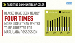 Black People are 4 Times More Likely to Be Arrested for Marijuana Possession