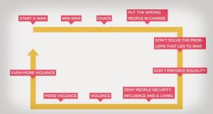 War Flow Chart