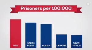 Prisoners Per 100,000 People (USA, North Korea, Russia, Ukraine, South Africa)