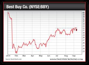 Best Buy Co., Jan. 2014-Sept. 2014