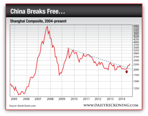 Shanghai Composite Index, 2004-Present
