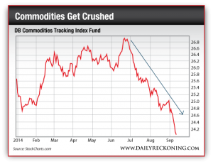 DB Commodities Tracking Index Fund
