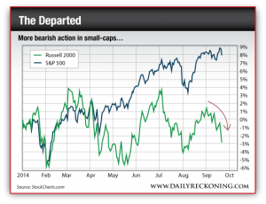 Bearish Action in Small Caps - Russell 2000 vs. S&P 500