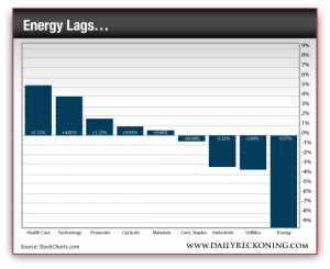 The Energy Sector is Down vs. a Variety of Different Market Sectors