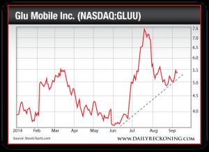 Glu Mobile Inc. (NASDAQ:GLUU), Jan. 2014-Sept. 2014