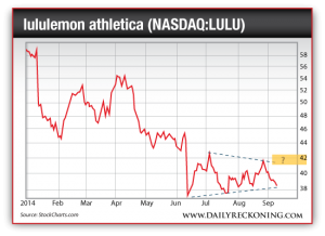 lululemon athletica, Jan. 2014-Sept. 2014