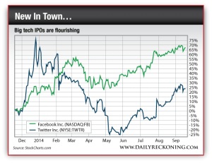 Facebook and Stock Prices, Dec. 2013-Sept. 2014