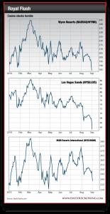 Casino Stock Decline - Wynn Resorts, Las Vegas Sands, and MGM Resorts International