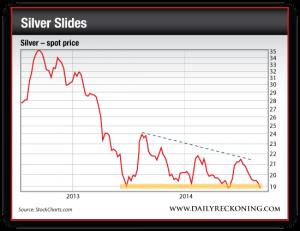 Silver Spot Price