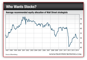Average Recommended Equity Allocation of Wall Street Strategists
