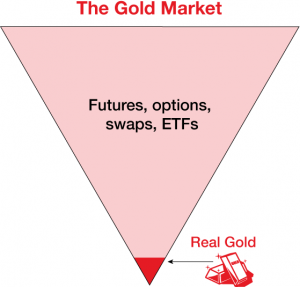 The Gold Market - Futures, Options, Swaps and ETFs vs. Real Gold