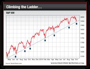 S&P 500, May 2013-Oct. 2014