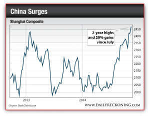 Shanghai Composite Index, 2013-2014