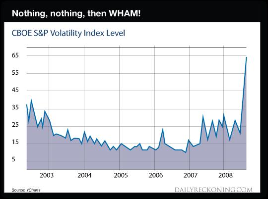 CBOE S&P Chart