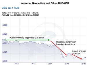 Impact of Geopolitics and Oil on RUB/USD