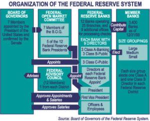 Fed Organization