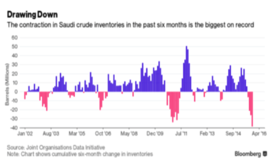 Drawing Down: The contraction in Saudi crude inventories in the past six months is the biggest on record