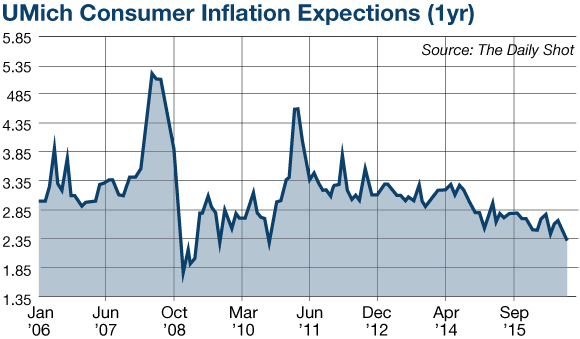Consumer Inflation Expectations