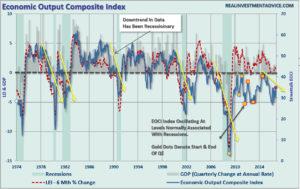 Economic Output Composite