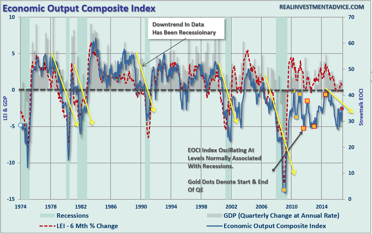 Economic Output Composite