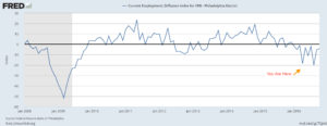 Fed Employment Manufacturing