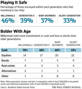 generational stocks investments