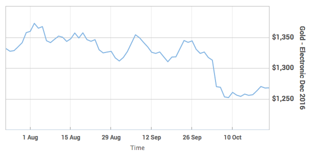 Gold Futures MarketWatch
