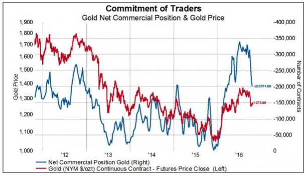 gold position gold price