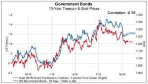 government bonds and gold prices