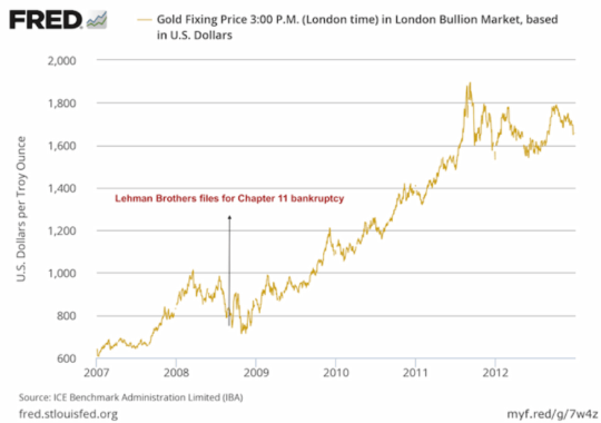 Lehman Chart