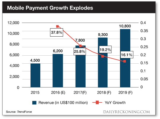 Mobile Payment Growth Explodes