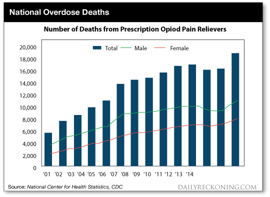 National Overdose Deaths: Number of Deaths from Prescription Opiod Pain Relievers