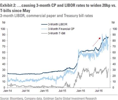 Prime Money Markets