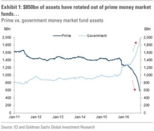 Prime Money Market Libor
