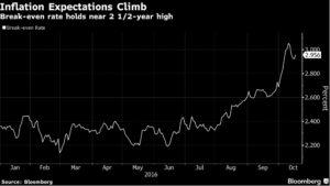 uk-inflation-expectations