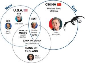Central Bank Power Diagram