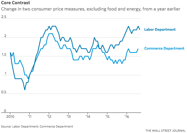 wsj-inflation-labor-v-commerce