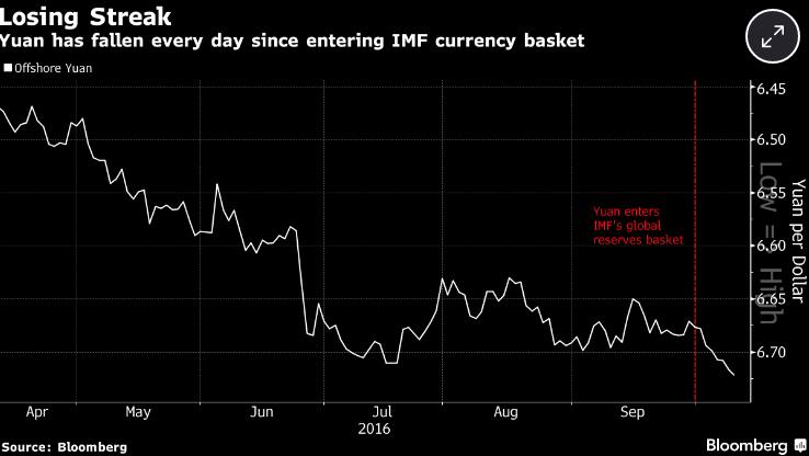 Yuan IMF Drop