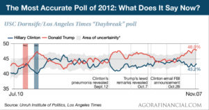 accurate poll 2012
