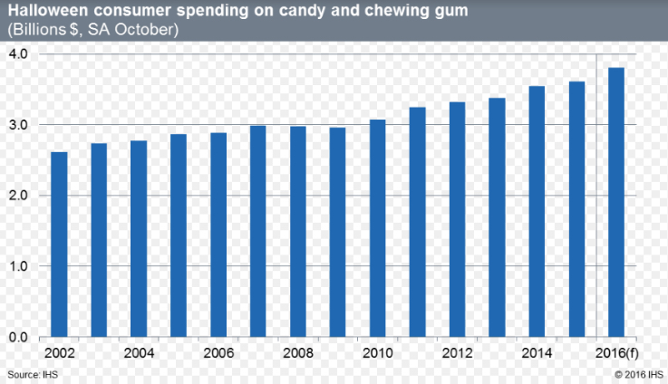 US consumer spending candy