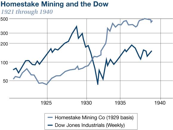 homestake mining