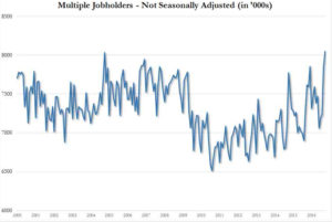 US Economy multiple jobholders
