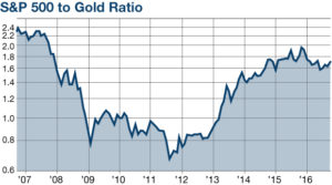 sp500 to gold ratio