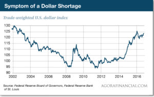symptom dollar shortage
