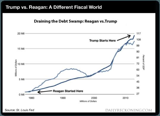 Reagan Trump