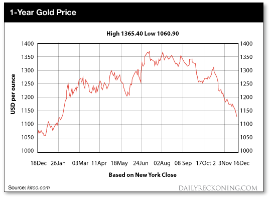 1 Year Gold Price