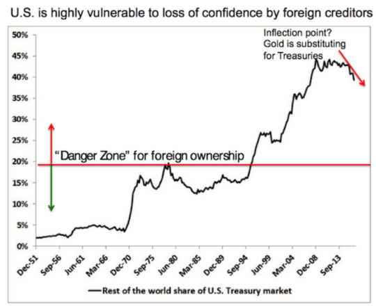 U.S. is highly vulnerable to loss of confidence by foreign creditors