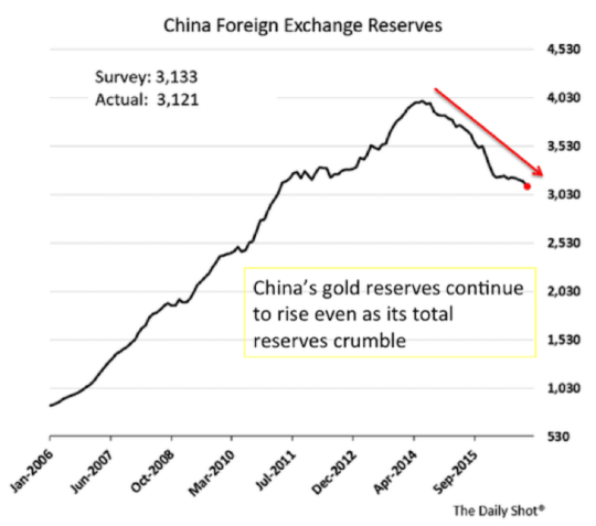 China Foreign Exchange Reserves