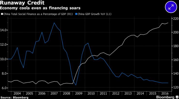Chinese Credit Bubble